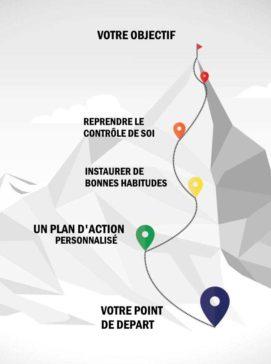 programme de coaching personnalisé